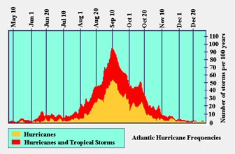 Atlantic_Hurricanes