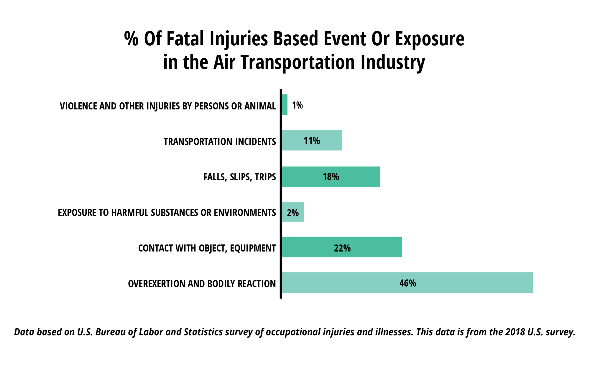 %25%20Of%20Fatal%20Injuries%20Based%20Event%20Or%20Exposure%20-in%20the%20Air%20Transportation%20Industry