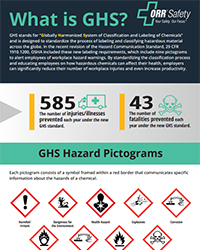 GHS Infographic