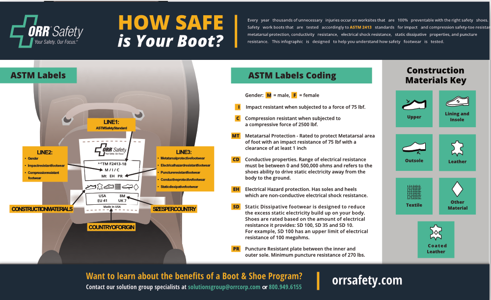 How Safe is Your Boot